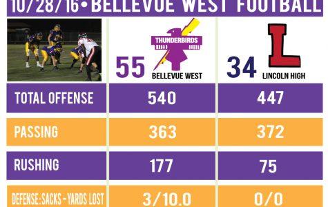 Football Playoff Recap: Bellevue West handles Lincoln High, advance to quarterfinals