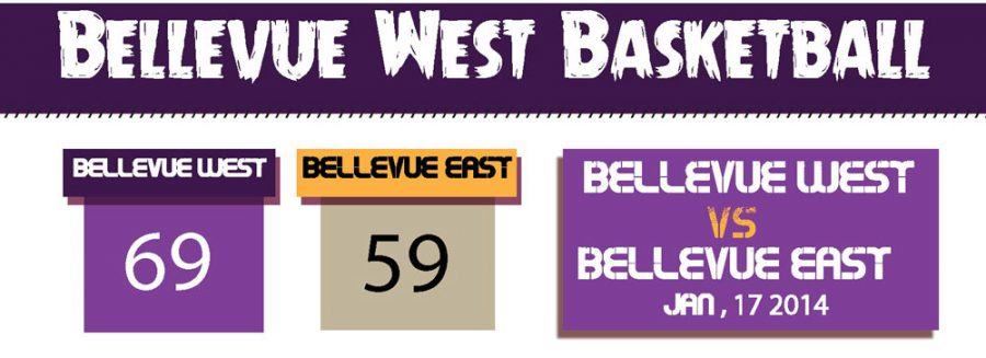 East-West Girls Basketball Game Stat Infographic