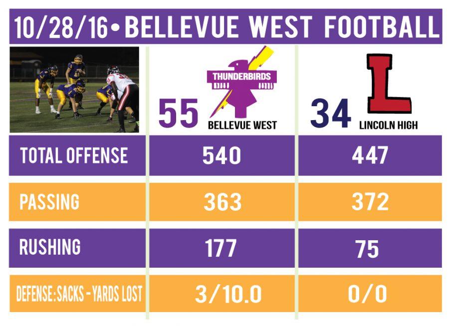 Football+Playoff+Recap%3A+Bellevue+West+handles+Lincoln+High%2C+advance+to+quarterfinals